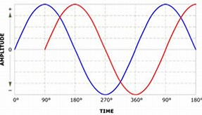 sine wave 90 out of phase.jpg